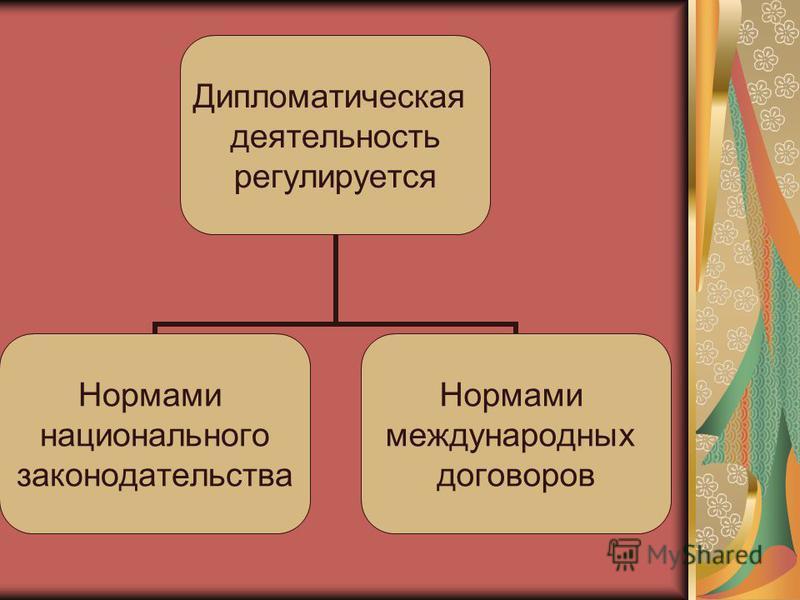 Дипломатическая деятельность регулируется Нормами национального законодательства Нормами международных договоров