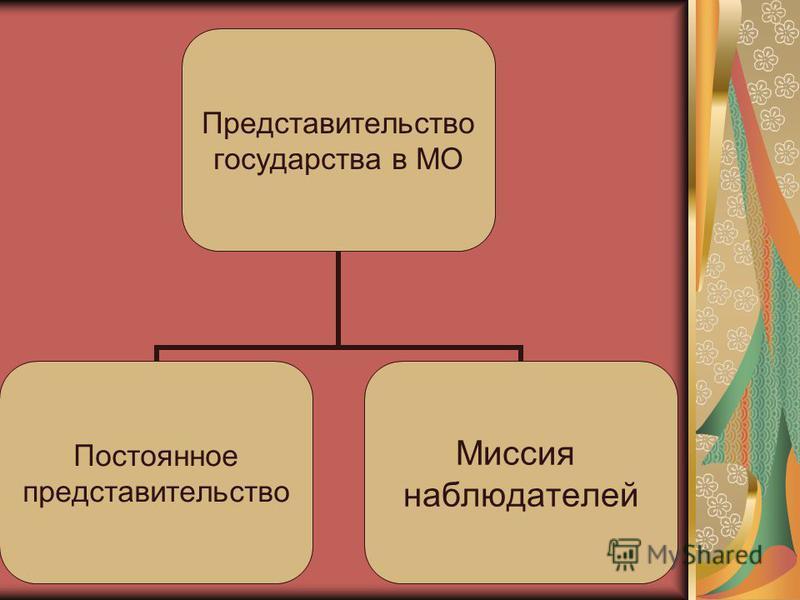 Представительство государства в МО Постоянное представительство Миссия наблюдателей