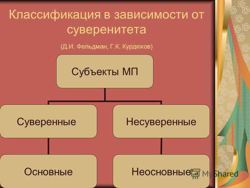 Классификация в зависимости от суверенитета (Д.И. Фельдман, Г.К. Курдюков) Субъекты МП Суверенные Основные Несуверенные Неосновные