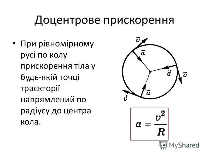 Доцентрове прискорення При рівномірному русі по колу прискорення тіла у будь-якій точці траєкторії напрямлений по радіусу до центра кола.