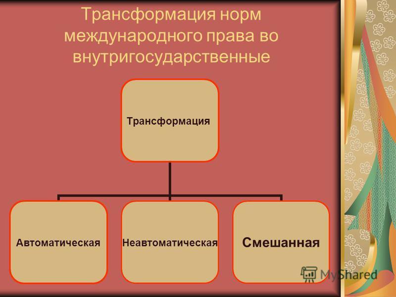 Трансформация норм международного права во внутригосударственные Трансформация Автоматическая НеавтоматическаяСмешанная