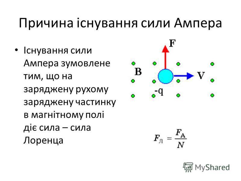 Причина існування сили Ампера Існування сили Ампера зумовлене тим, що на заряджену рухому заряджену частинку в магнітному полі діє сила – сила Лоренца