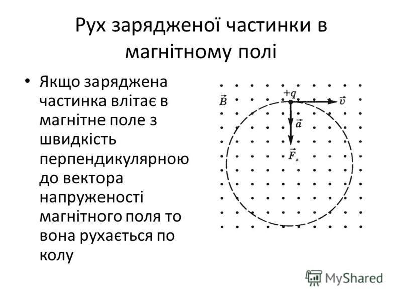 Рух зарядженої частинки в магнітному полі Якщо заряджена частинка влітає в магнітне поле з швидкість перпендикулярною до вектора напруженості магнітного поля то вона рухається по колу
