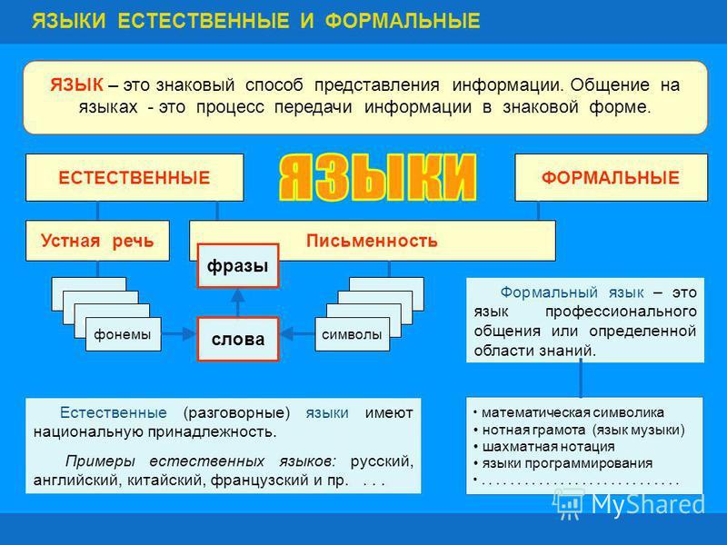 ЯЗЫК – это знаковый способ представления информации. Общение на языках - это процесс передачи информации в знаковой форме. ЕСТЕСТВЕННЫЕ ФОРМАЛЬНЫЕ Устная речь Письменность фонемы символы слова фразы Естественные (разговорные) языки имеют национальную