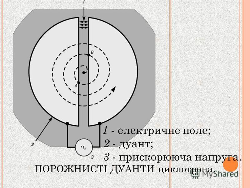ПОРОЖНИСТІ ДУАНТИ циклотрона. 1 - електричне поле; 2 - дуант; 3 - прискорююча напруга.