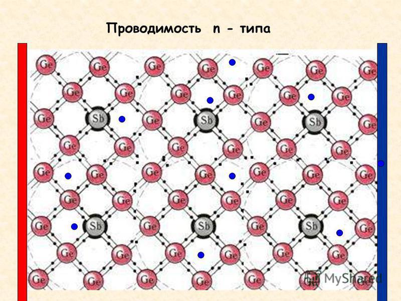 Проводимость n - типа