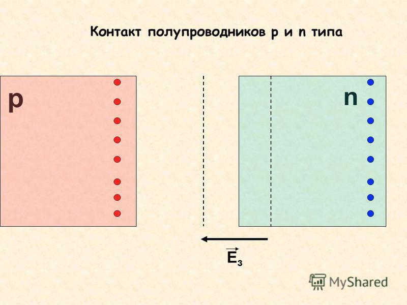 p n Контакт полупроводников р и n типа EзEз