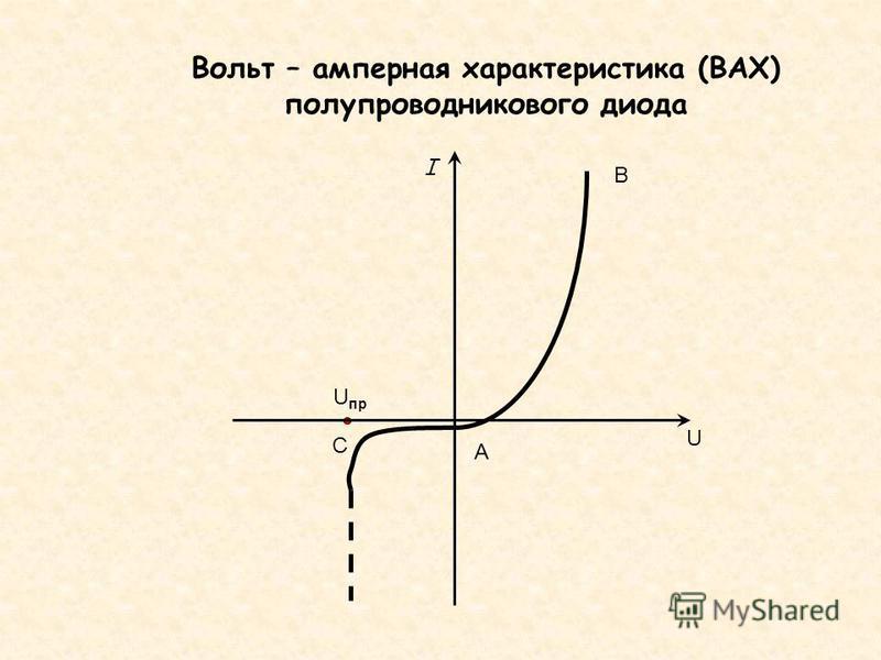 В А U пр С I U Вольт – амперная характеристика (ВАХ) полупроводникового диода