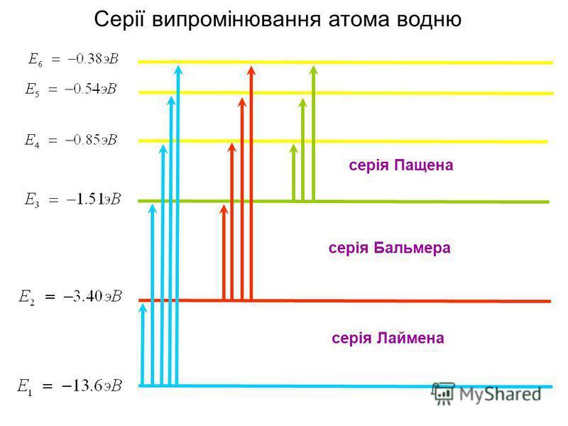 Серії випромінювання атома водню серія Пащена серія Лаймена серія Бальмера
