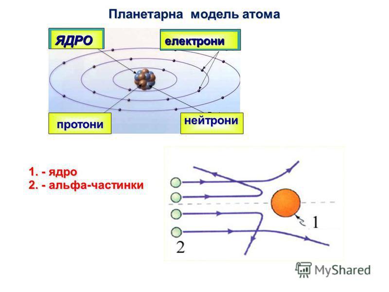 ЯДРО електрони протони нейтрони Планетарна модель атома 1. - ядро 2. - альфа-частинки