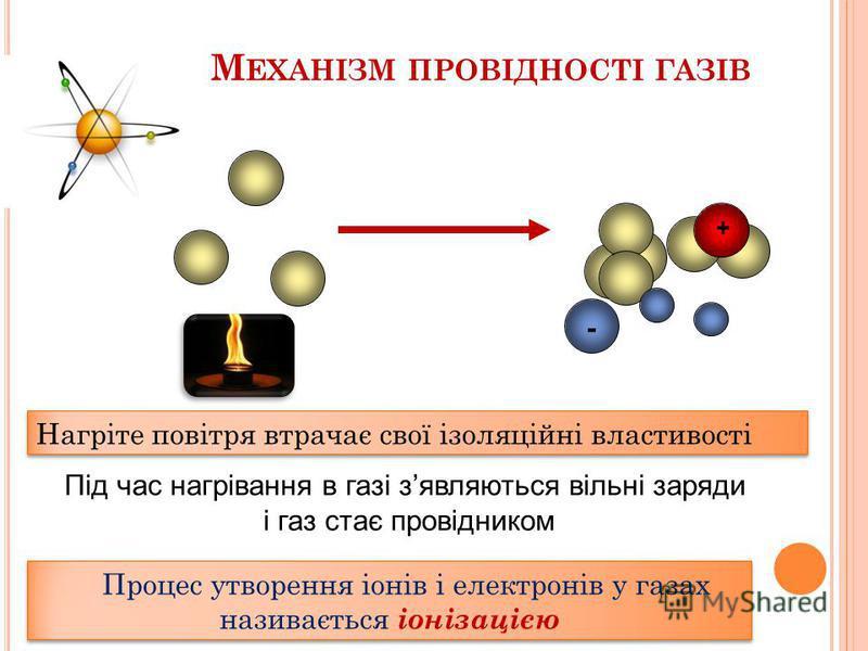 Е ЛЕКТРИЧНИЙ СТРУМ У ГАЗАХ І 0 В повітрі між пластинами зявилися вільні заряджені частинки
