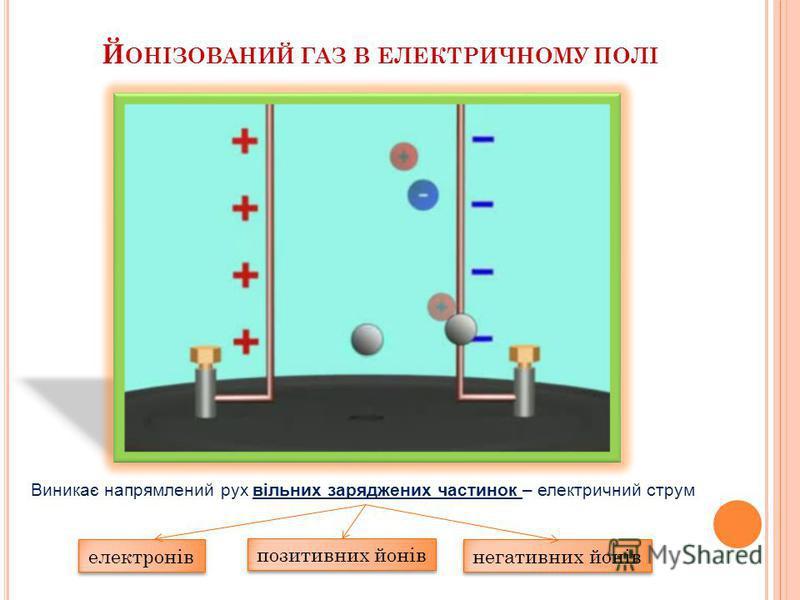 М ЕХАНІЗМ ПРОВІДНОСТІ ГАЗІВ + - Нагріте повітря втрачає свої ізоляційні властивості Під час нагрівання в газі зявляються вільні заряди і газ стає провідником - Процес утворення іонів і електронів у газах називається іонізацією
