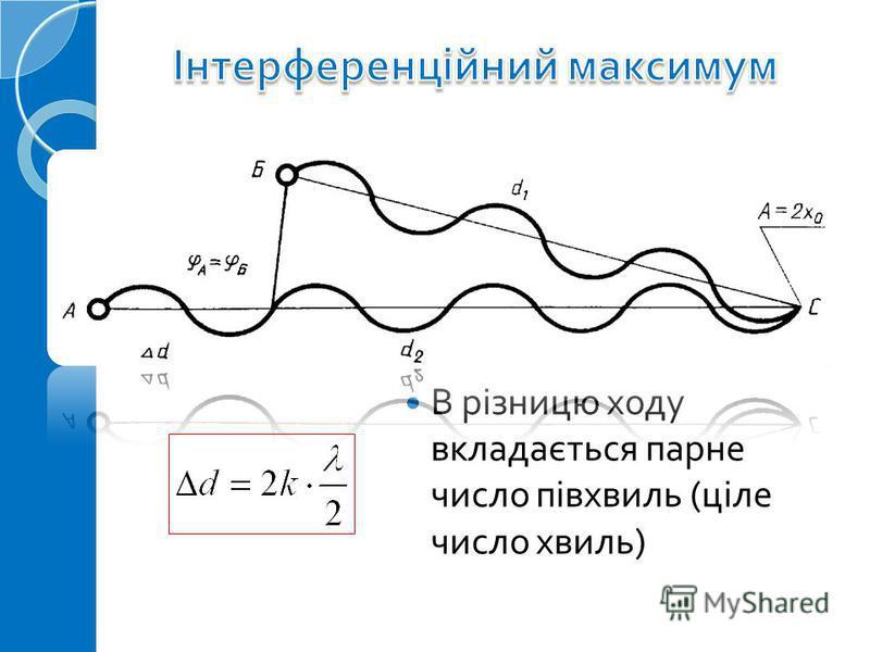 В різницю ходу вкладається парне число півхвиль ( ціле число хвиль )