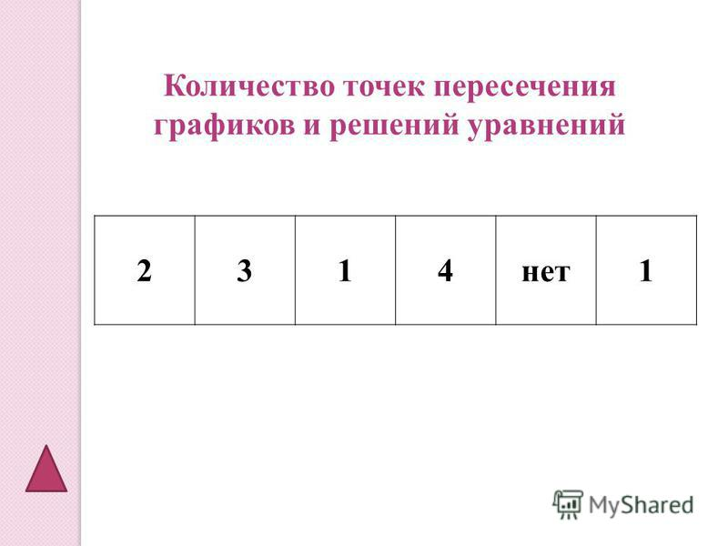 2314 нет 1 Количество точек пересечения графиков и решений уравнений
