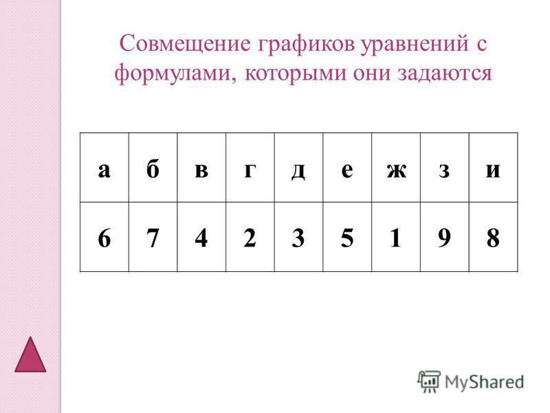абвгдежзи 674235198 Совмещение графиков уравнений с формулами, которыми они задаются