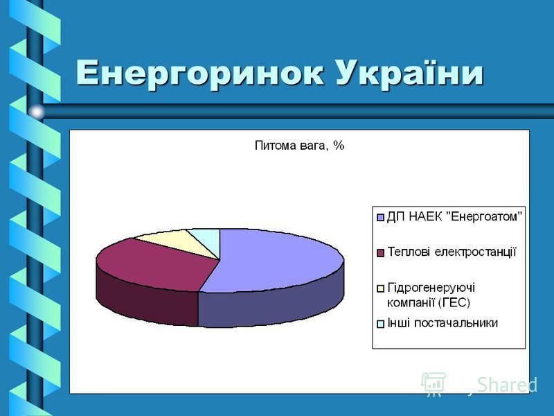Енергоринок України
