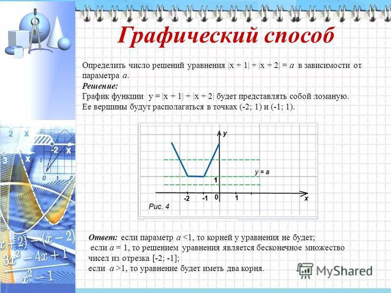 Графический способ Определить число решений уравнения |x + 1| + |x + 2| = a в зависимости от параметра а. Решение: График функции y = |x + 1| + |x + 2| будет представлять собой ломаную. Ее вершины будут располагаться в точках (-2; 1) и (-1; 1). Ответ