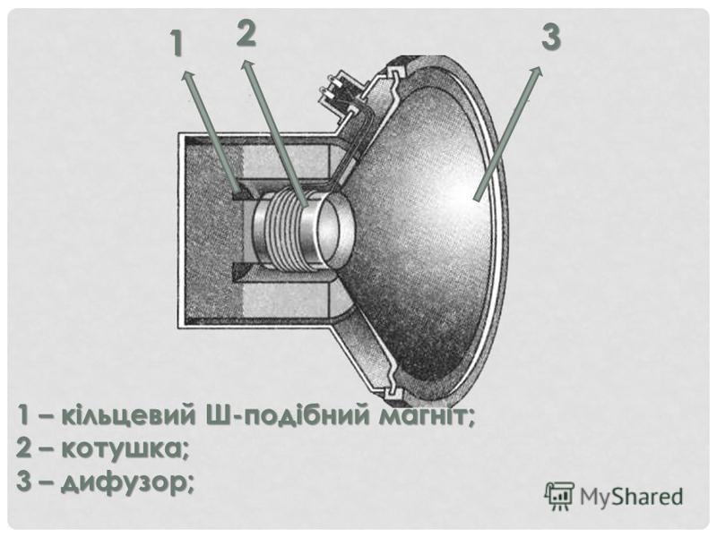 3 2 1 1 – кільцевий Ш-подібний магніт; 2 – котушка; 3 – дифузор;