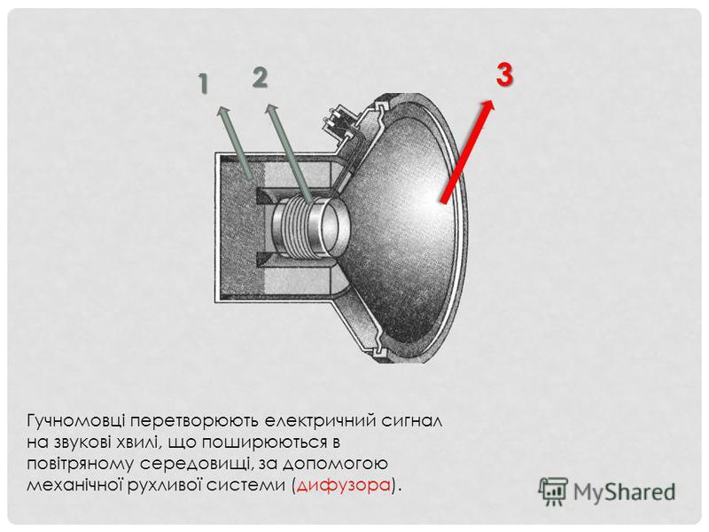 Гучномовці перетворюють електричний сигнал на звукові хвилі, що поширюються в повітряному середовищі, за допомогою механічної рухливої системи (дифузора). 3 2 1