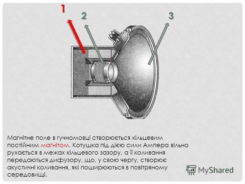 Магнітне поле в гучномовці створюється кільцевим постійним магнітом. Котушка під дією сили Ампера вільно рухається в межах кільцевого зазору, а її коливання передаються дифузору, що, у свою чергу, створює акустичні коливання, які поширюються в повітр