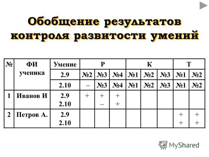 ФИ ученика УмениеРКТ 2.923412312 2.10 –3412312 1Иванов И2.9 2.10 ++–+– ++++ 2Петров А.2.9 2.10 ++++ ++++ Обобщение результатов контроля развитости умений