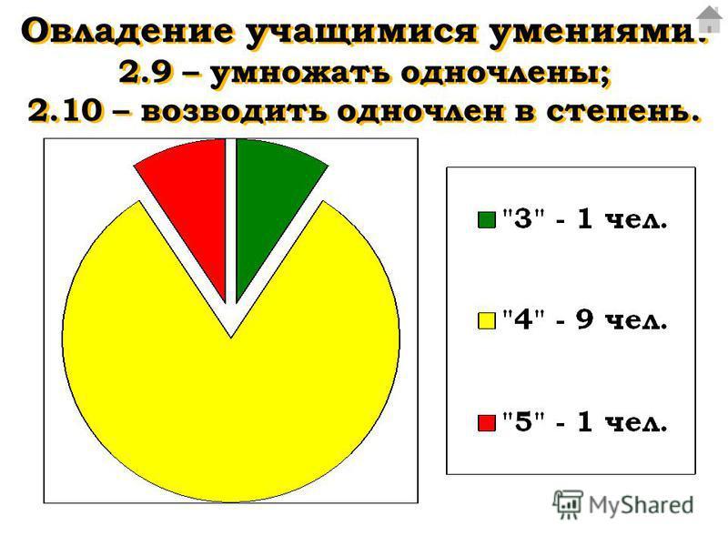 Овладение учащимися умениями: 2.9 – умножать одночлены; 2.10 – возводить одночлен в степень.