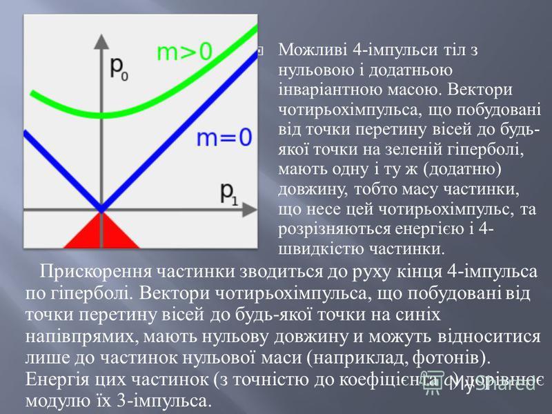 Можливі 4- імпульси тіл з нульовою і додатньою інваріантною масою. Вектори чотирьохімпульса, що побудовані від точки перетину вісей до будь - якої точки на зеленій гіперболі, мають одну і ту ж ( додатню ) довжину, тобто масу частинки, що несе цей чот