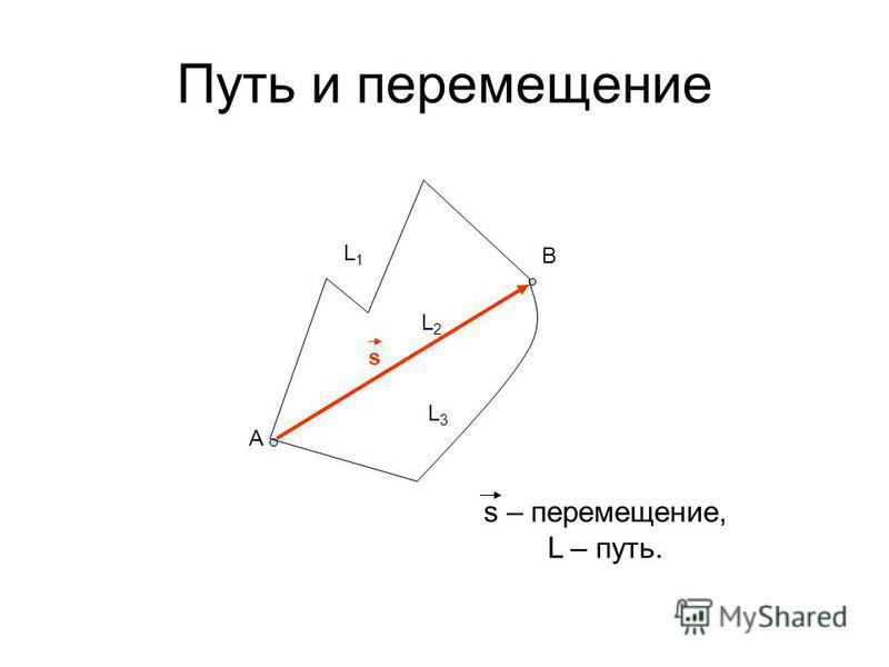 Путь и перемещение L1L1 L2L2 s A B L3L3 s – перемещение, L – путь.
