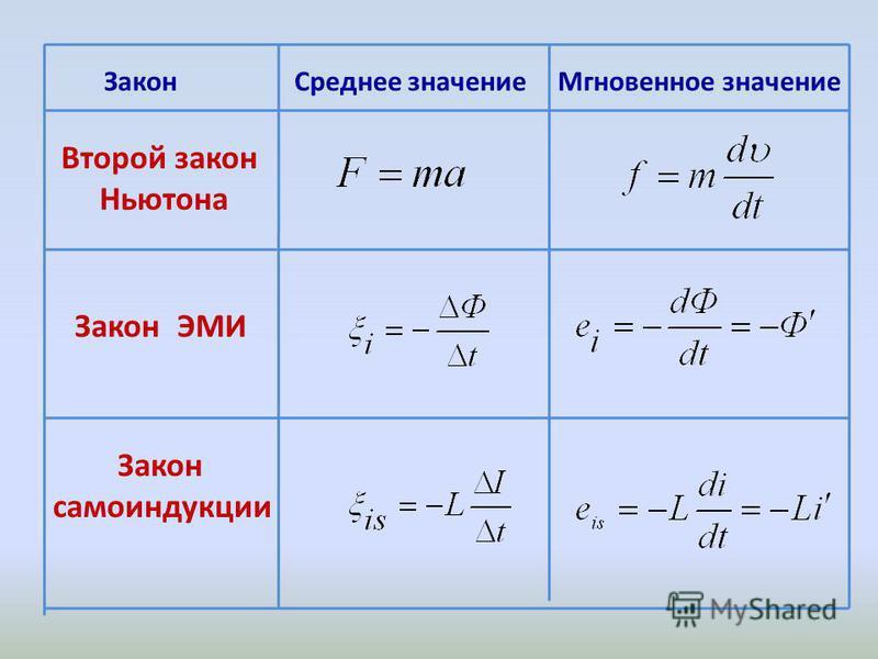 Закон Среднее значение Мгновенное значение Второй закон Ньютона Закон ЭМИ Закон самоиндукции