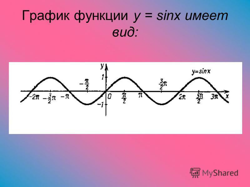 График функции y = sinx имеет вид:
