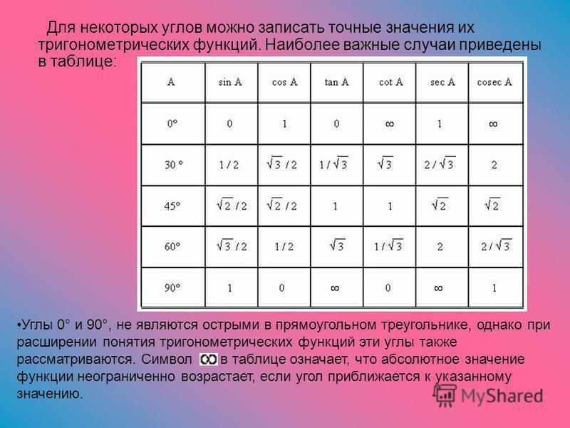 Для некоторых углов можно записать точные значения их тригонометрических функций. Наиболее важные случаи приведены в таблице: Углы 0° и 90°, не являются острыми в прямоугольном треугольнике, однако при расширении понятия тригонометрических функций эт