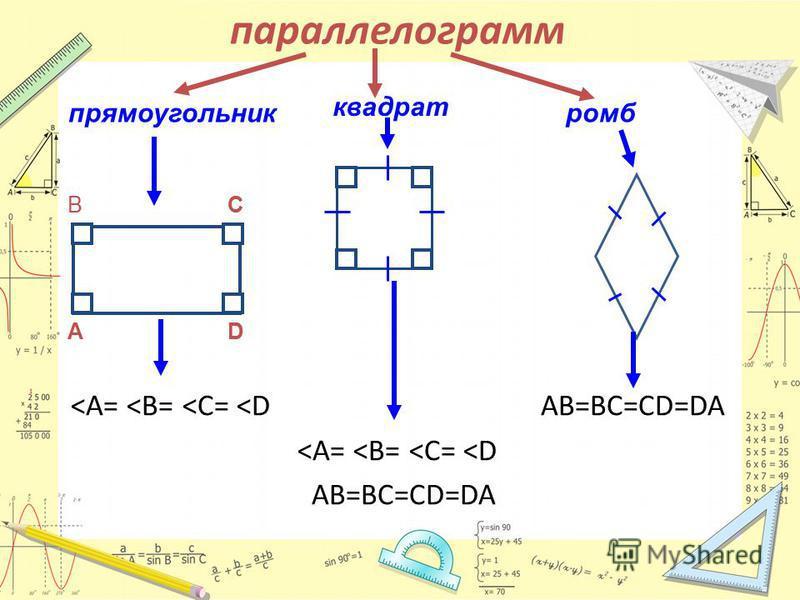 параллелограмм <А= <В= <С= <D AB=BC=CD=DA <А= <В= <С= <D AB=BC=CD=DA прямоугольник ромб квадрат BCBC ADAD