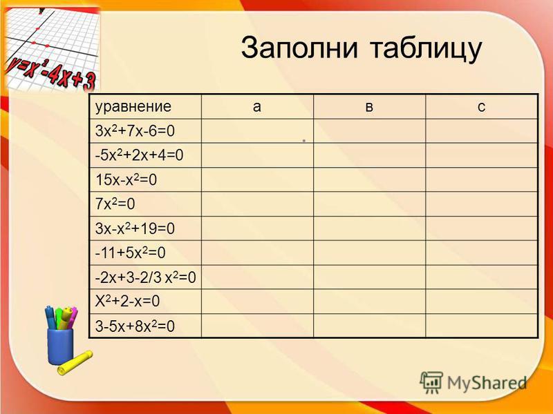 Заполни таблицу. уравнениеавс 3 х 2 +7 х-6=0 -5 х 2 +2 х+4=0 15 х-х 2 =0 7 х 2 =0 3 х-х 2 +19=0 -11+5 х 2 =0 -2 х+3-2/3 х 2 =0 Х 2 +2-х=0 3-5 х+8 х 2 =0
