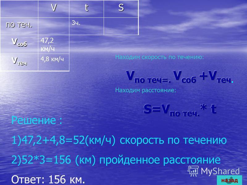VtS по теч. 3 ч. V саб 47,2 км/ч V теч 4,8 км/ч Решение : 1)47,2+4,8=52(км/ч) скорость по течению 2)52*3=156 (км) пройденное расстояние Ответ: 156 км. назад