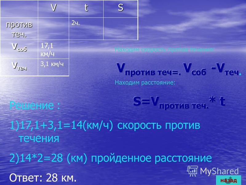 VtS против теч. 2 ч. V саб 17,1 км/ч V теч 3,1 км/ч Решение : 1)17,1+3,1=14(км/ч) скорость против течения 2)14*2=28 (км) пройденное расстояние Ответ: 28 км. назад