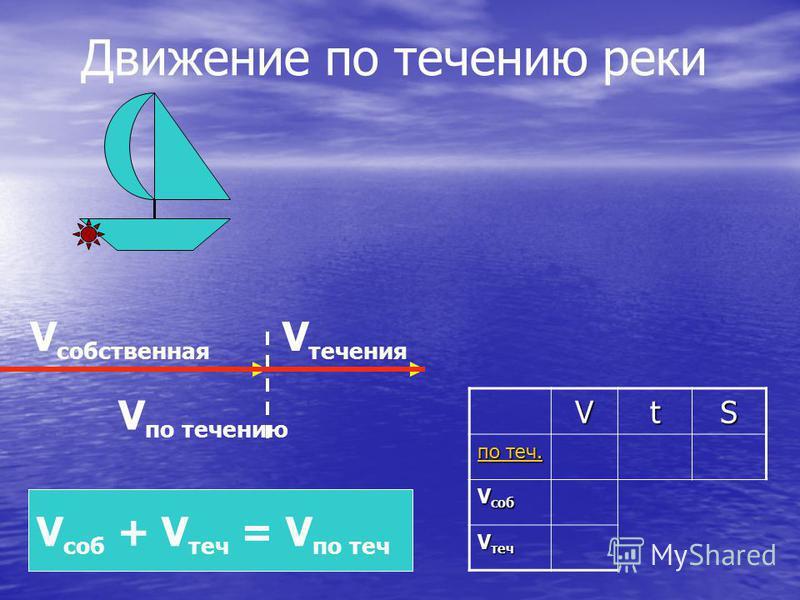 Движение по течению реки V сабственная V течения V по течению V саб + V теч = V по течVtS по теч. по теч. V саб V теч