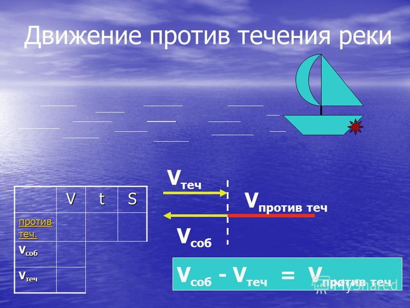 Движение против течения реки V саб V против теч V саб - V теч = V против течVtS против теч. против теч. V саб V теч