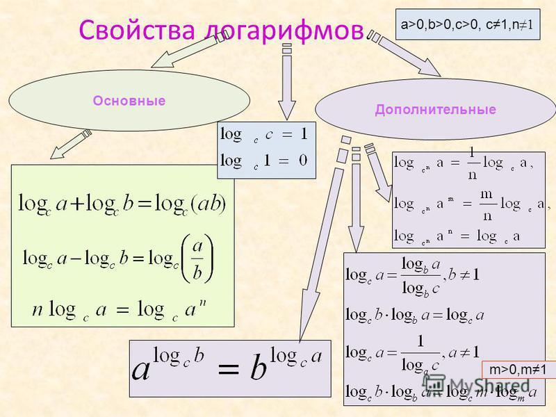 Свойства логарифмов. a>0,b>0,c>0, c1,n 1 Дополнительные m>0,m1 Основные