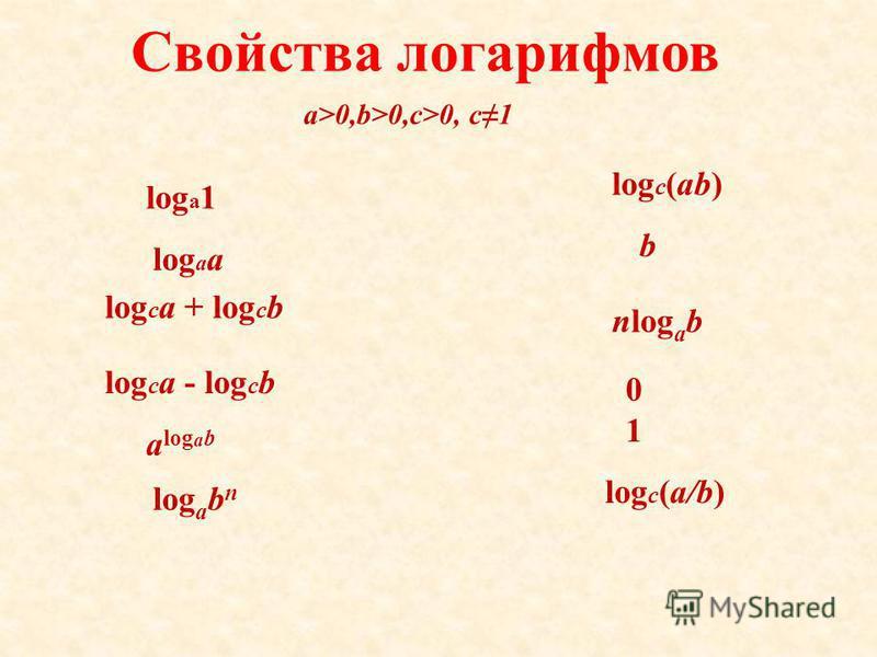 Свойства логарифмов a>0,b>0,c>0, c1 log a a log a 1 log c a + log c b log c a - log c b log c (ab) log c (a/b) a log a b log a b n nlog a b 0101 b