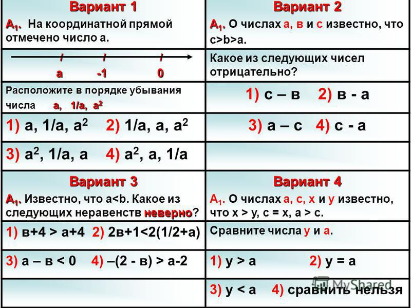 Вариант 1 А 1. На координатной прямой отмечено число а. Вариант 2 А 1. А 1. О числах а, в и с известно, что с>b>a. / / / / / / а -1 0 а -1 0 Какое из следующих чисел отрицательно? Расположите в порядке убывания числа, 1/а, а 2 числа а, 1/а, а 2 1) с