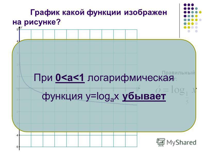 График какой функции изображен на рисунке? Правильный ответ: При а>1 логарифмическая функция у=log а x возрастает
