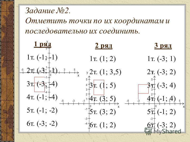 Задание 2. Отметить точки по их координатам и последовательно их соединить. -5 -3 -1 1 3 5 531-1-3-4531-1-3-4 у х 0 54321-1-3-454321-1-3-4 у х 0 у х 0 54321-1-3-454321-1-3-4 1 ряд 1 т. (-1; -1) 2 т. (-3; -1) 3 т. (-3; -4) 4 т. (-1; -4) 5 т. (-1; -2)