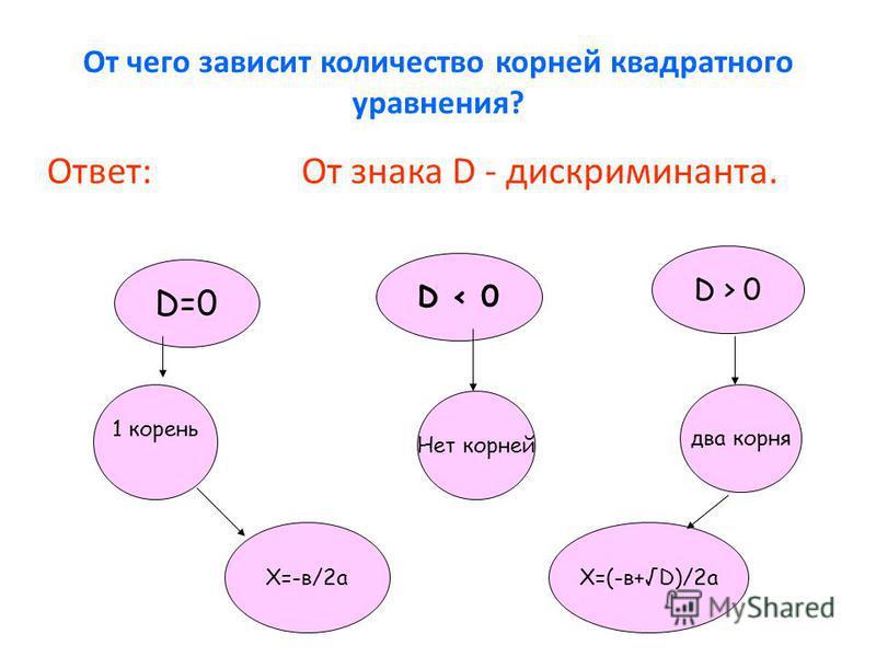 От чего зависит количество корней квадратного уравнения? Ответ: От знака D - дискриминанта. D=0 D < 0 D > 0 1 корень Нет корней два корня Х=-в/2 аХ=(-в+D)/2 а