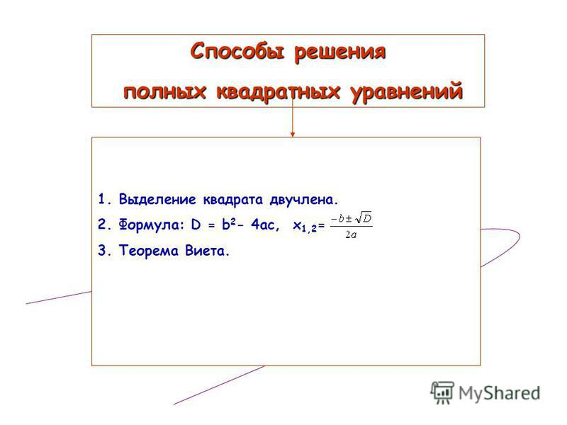 Способы решения полных квадратных уравнений 1. Выделение квадрата двучлена. 2.Формула: D = b 2 - 4ac, x 1,2 = 3. Теорема Виета.