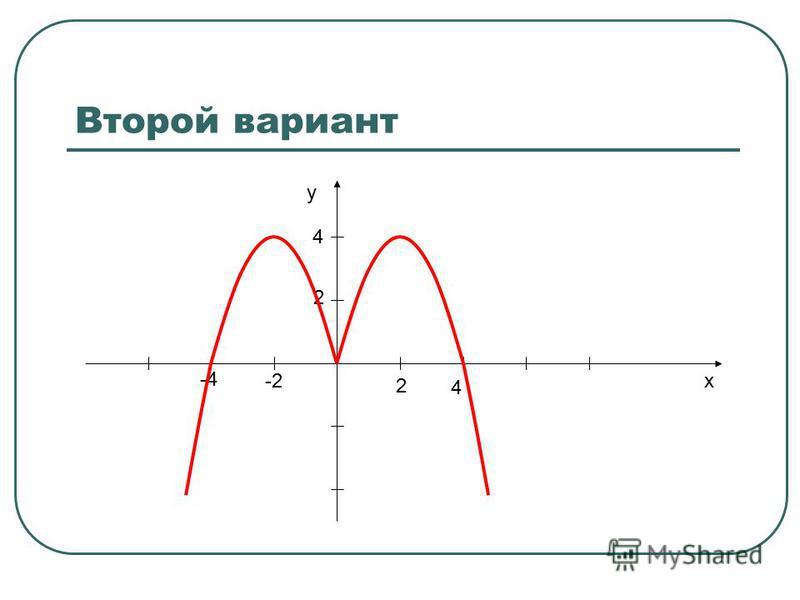 Второй вариант x y 2 4 -2 -4 2 4