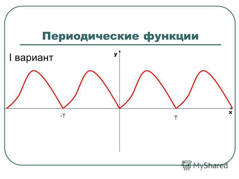 Периодические функции I вариант Т -Т x y