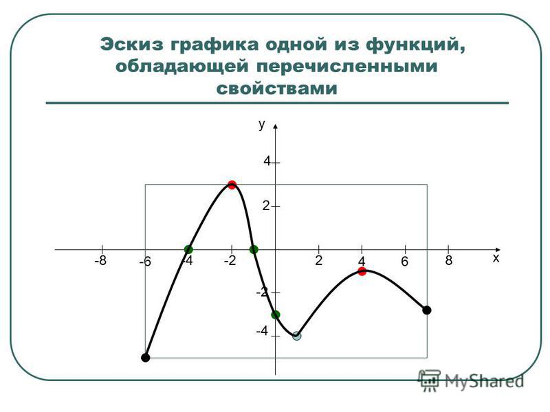 Эскиз графика одной из функций, обладающей перечисленными свойствами x y 2 46 8-2-4 -6 -8 2 4 -2 -4