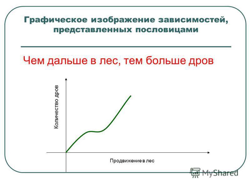 Графическое изображение зависимостей, представленных пословицами Чем дальше в лес, тем больше дров Продвижение в лес Количество дров