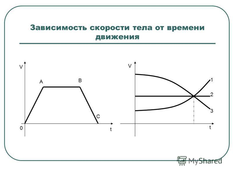 Зависимость скорости тела от времени движения 0 А В С V t 1 2 3 t V