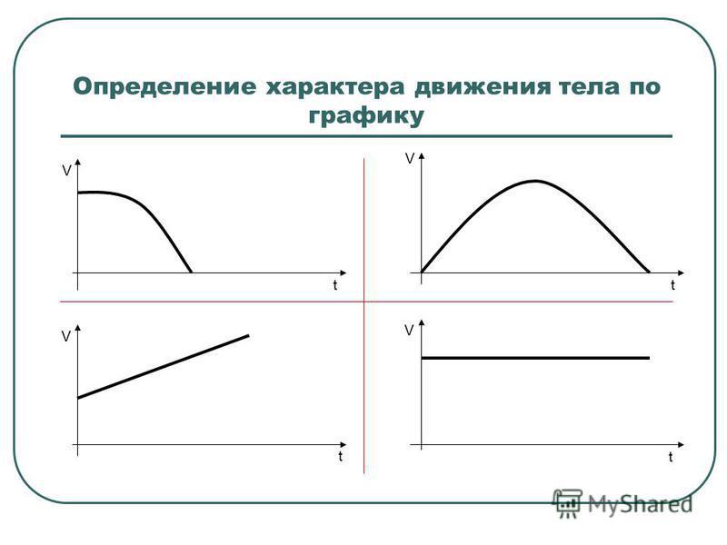 Определение характера движения тела по графику t V V t V t V t